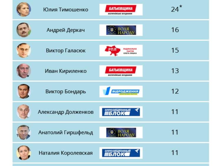 Депутаты врут или привирают? Эксперты посчитали, сколько популизма в речах украинских политиков. Рейтинг